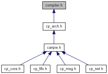 Canpie Compiler H File Reference